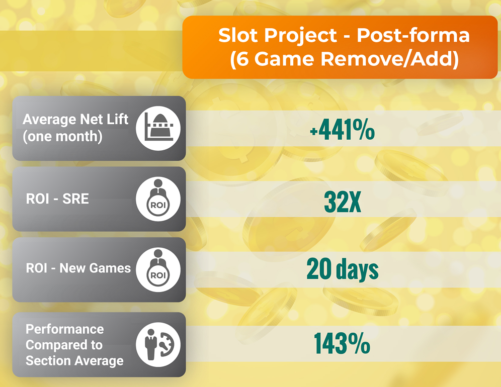 average net lift for one month; ROI for SRE; ROI for new games; performance compared to section average